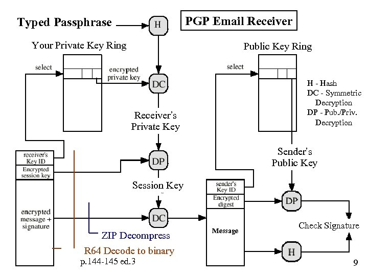 PGP Email Receiver Typed Passphrase Your Private Key Ring Public Key Ring H -