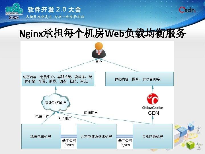 Nginx承担每个机房Web负载均衡服务