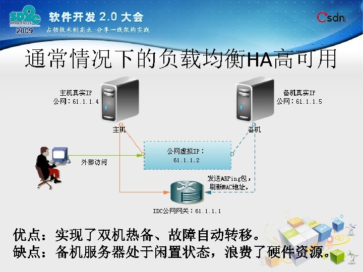 通常情况下的负载均衡HA高可用 优点:实现了双机热备、故障自动转移。 缺点:备机服务器处于闲置状态,浪费了硬件资源。