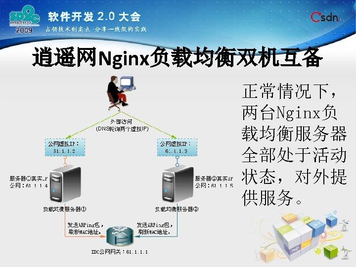 逍遥网Nginx负载均衡双机互备 正常情况下, 两台Nginx负 载均衡服务器 全部处于活动 状态,对外提 供服务。