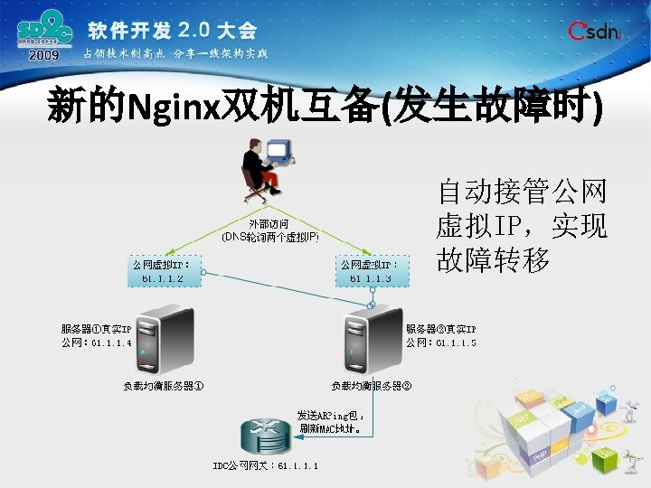 新的Nginx双机互备(发生故障时) 自动接管公网 虚拟IP,实现 故障转移