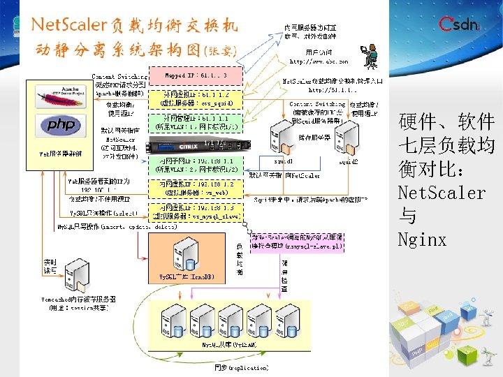 硬件、软件 七层负载均 衡对比: Net. Scaler 与 Nginx