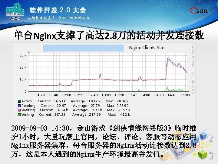 单台Nginx支撑了高达 2. 8万的活动并发连接数 2009 -09 -03 14: 30,金山游戏《剑侠情缘网络版3》临时维 护 1小时,大量玩家上官网,论坛、评论、客服等动态应用 Nginx服务器集群,每台服务器的Nginx活动连接数达到 2. 8 万,这是本人遇到的Nginx生产环境最高并发值。