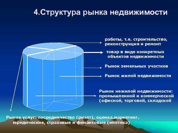 4. Структура рынка недвижимости работы, т. е. строительство, реконструкция и ремонт товар в виде
