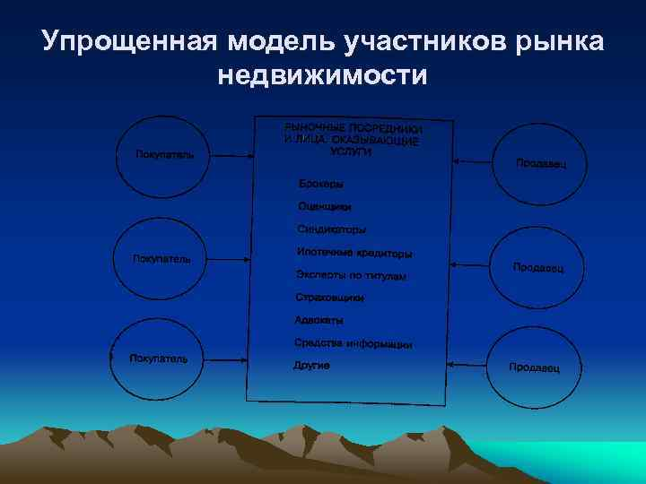 Упрощенная модель участников рынка недвижимости