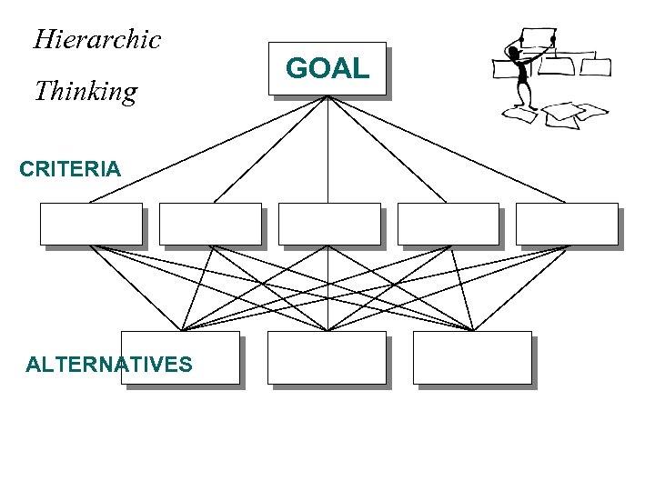 Hierarchic Thinking CRITERIA ALTERNATIVES GOAL