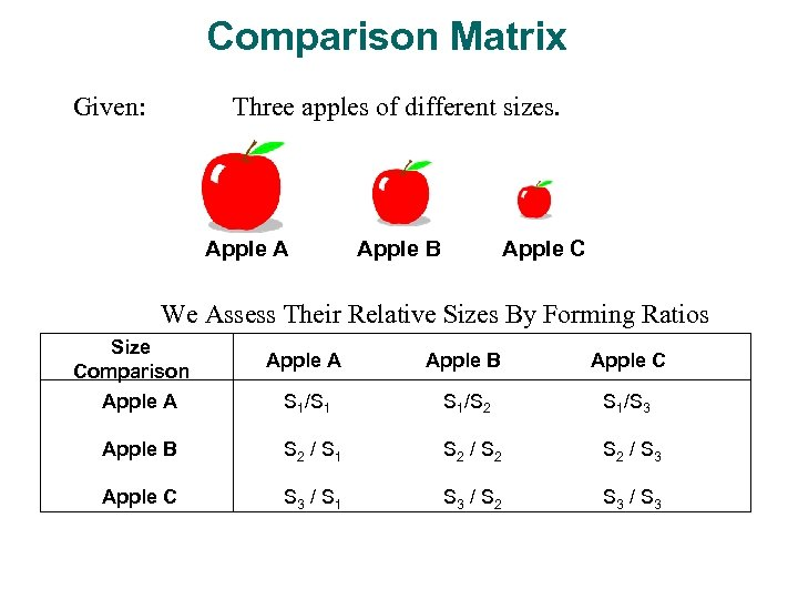 Comparison Matrix Given: Three apples of different sizes. Apple A Apple B Apple C