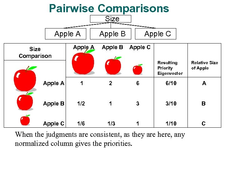 Pairwise Comparisons Size Apple A Size Comparison Apple A Apple B Apple C Resulting
