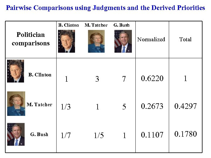 Pairwise Comparisons using Judgments and the Derived Priorities B. Clinton M. Tatcher G. Bush