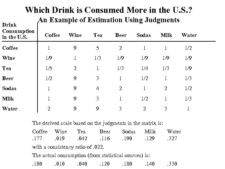 Which Drink is Consumed More in the U. S. ? Drink Consumption in the