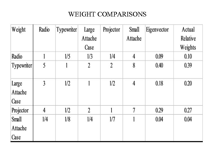 WEIGHT COMPARISONS
