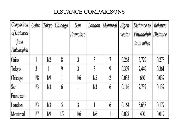 DISTANCE COMPARISONS