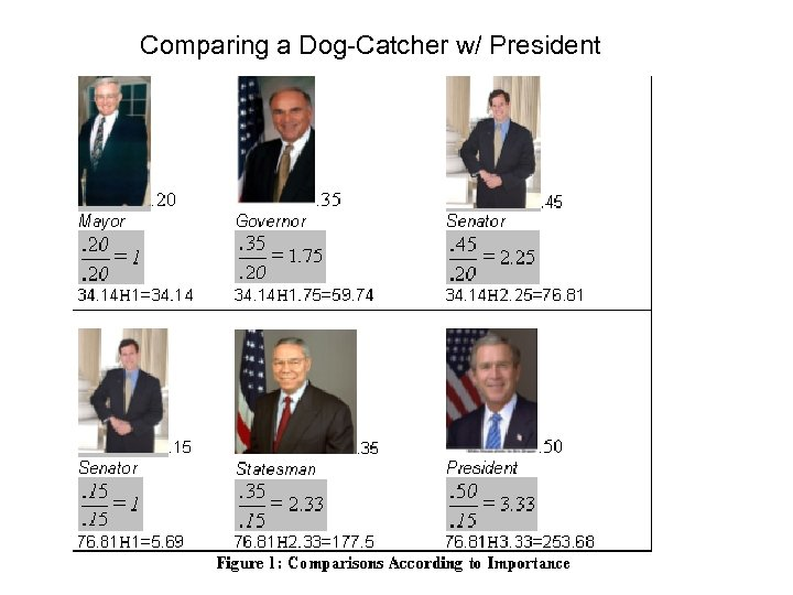 Comparing a Dog-Catcher w/ President