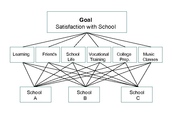 Goal Satisfaction with School Learning School A Friends School Life Vocational Training School B