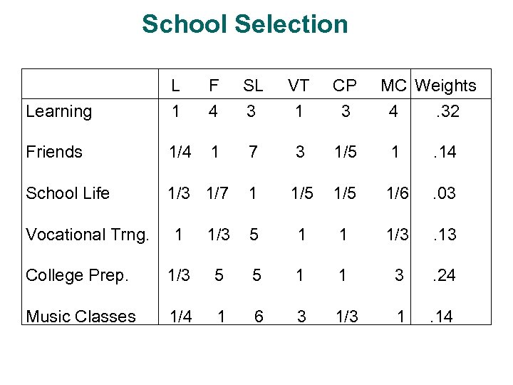 School Selection L F SL VT CP Learning 1 4 3 1 3 4