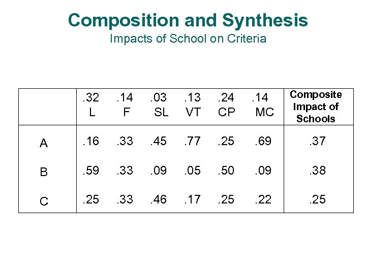Composition and Synthesis Impacts of School on Criteria . 32 L . 14 F