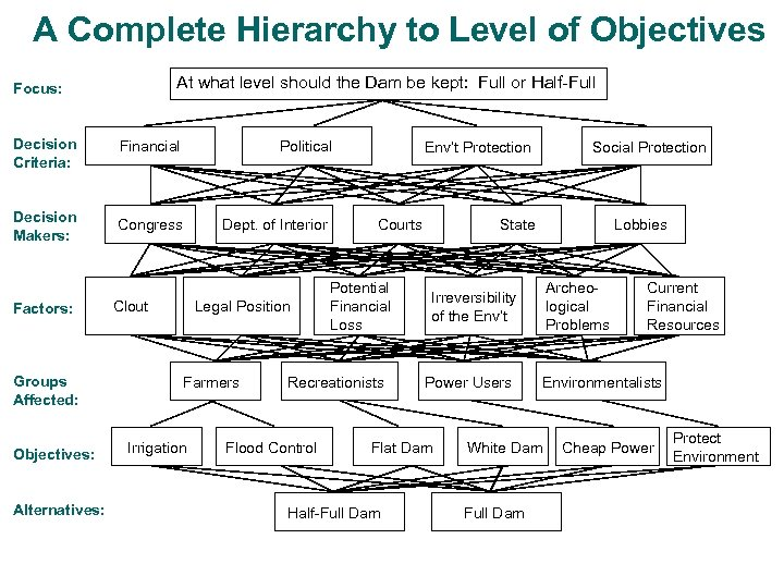 A Complete Hierarchy to Level of Objectives At what level should the Dam be