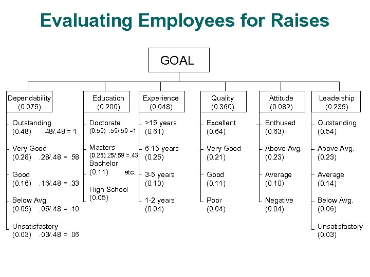 Evaluating Employees for Raises GOAL Dependability (0. 075) Education (0. 200) Outstanding (0. 48).