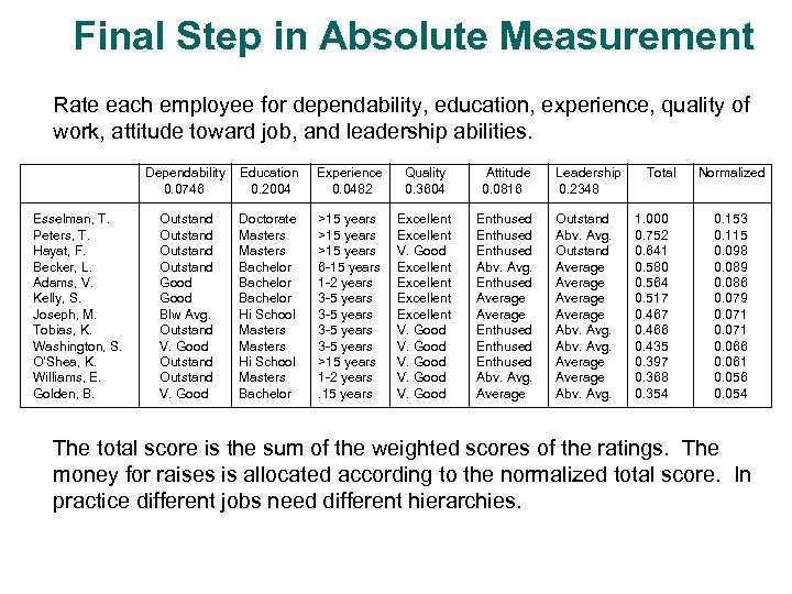 Final Step in Absolute Measurement Rate each employee for dependability, education, experience, quality of