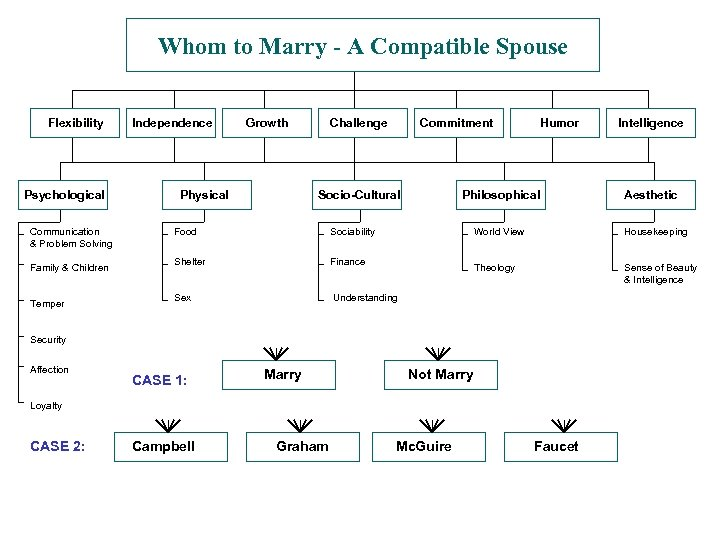 Whom to Marry - A Compatible Spouse Flexibility Psychological Communication & Problem Solving Family