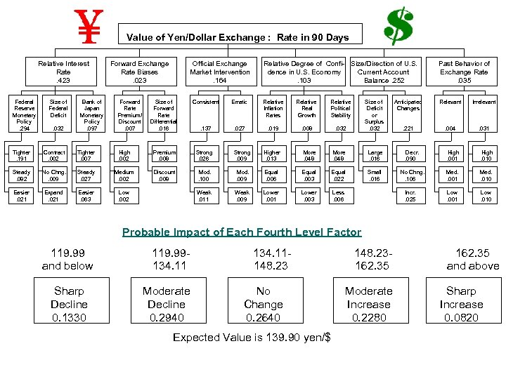 Value of Yen/Dollar Exchange : Rate in 90 Days Relative Interest Rate. 423 Federal