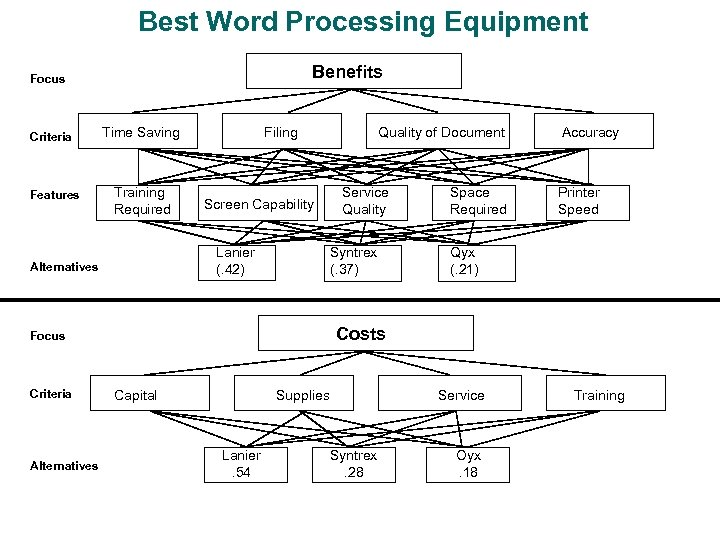 Best Word Processing Equipment Benefits Focus Criteria Features Time Saving Training Required Filing Screen