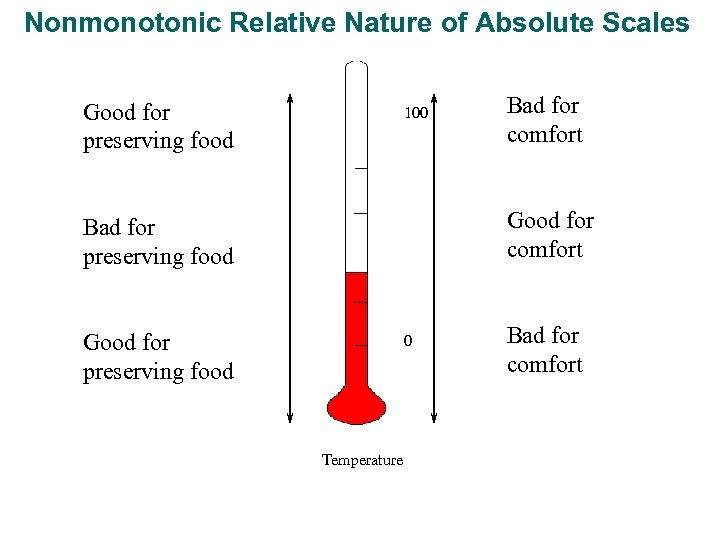 Nonmonotonic Relative Nature of Absolute Scales Good for preserving food 100 Bad for comfort
