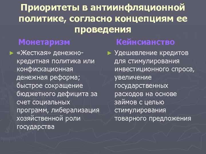 Приоритеты в антиинфляционной политике, согласно концепциям ее проведения Монетаризм ► «Жесткая» денежнокредитная политика или