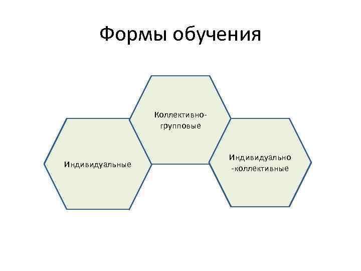 Формы обучения Коллективногрупповые Индивидуально -коллективные