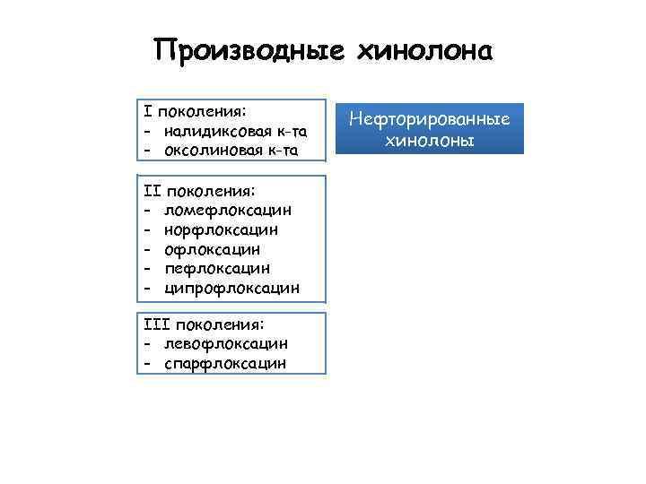 Производные хинолона I поколения: - налидиксовая к-та - оксолиновая к-та II поколения: - ломефлоксацин