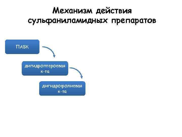 Механизм действия сульфаниламидных препаратов ПАБК дигидроптероевая к-та дигидрофолиевая к-та