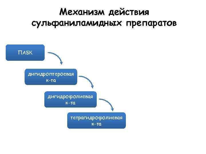 Механизм действия сульфаниламидных препаратов ПАБК дигидроптероевая к-та дигидрофолиевая к-та тетрагидрофолиевая к-та