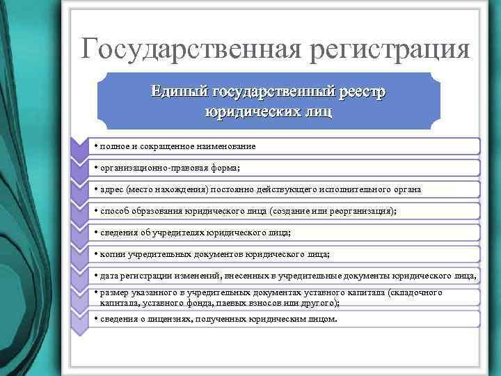 15. Аудит Учредительных Документов ..шпаргалка