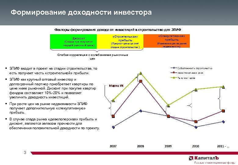 Формирование доходности инвестора Факторы формирования дохода от инвестиций в строительство для ЗПИФ Дисконт (Скидка