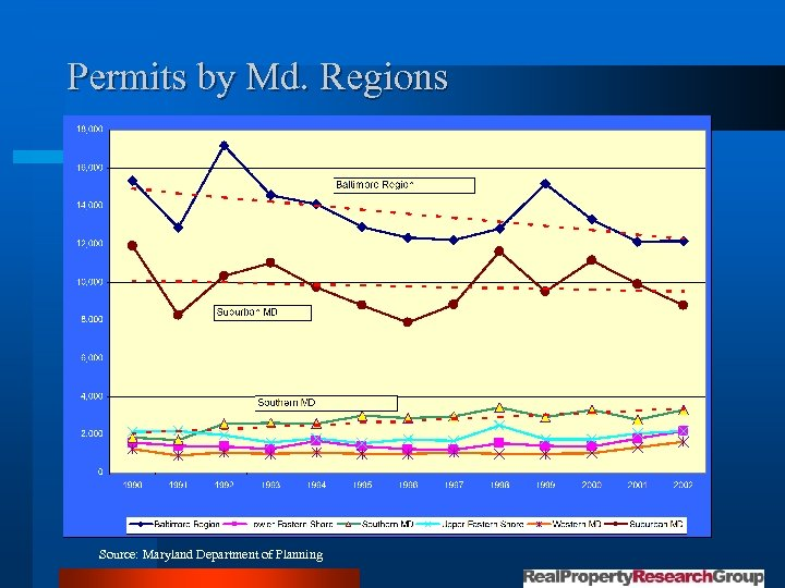 Permits by Md. Regions Source: Maryland Department of Planning