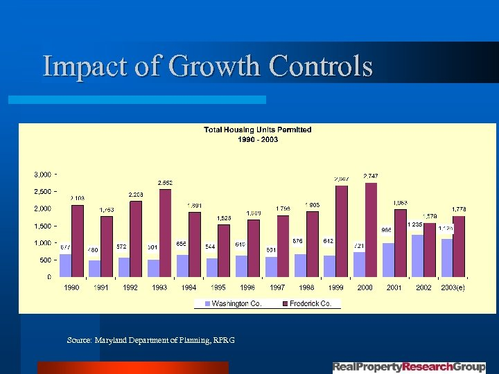Impact of Growth Controls Source: Maryland Department of Planning, RPRG