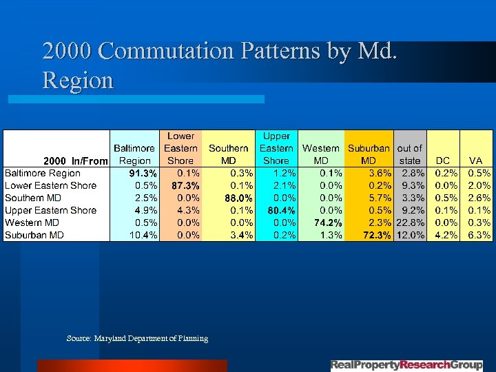 2000 Commutation Patterns by Md. Region Source: Maryland Department of Planning