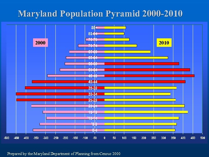 Maryland Population Pyramid 2000 -2010 2000 Prepared by the Maryland Department of Planning from