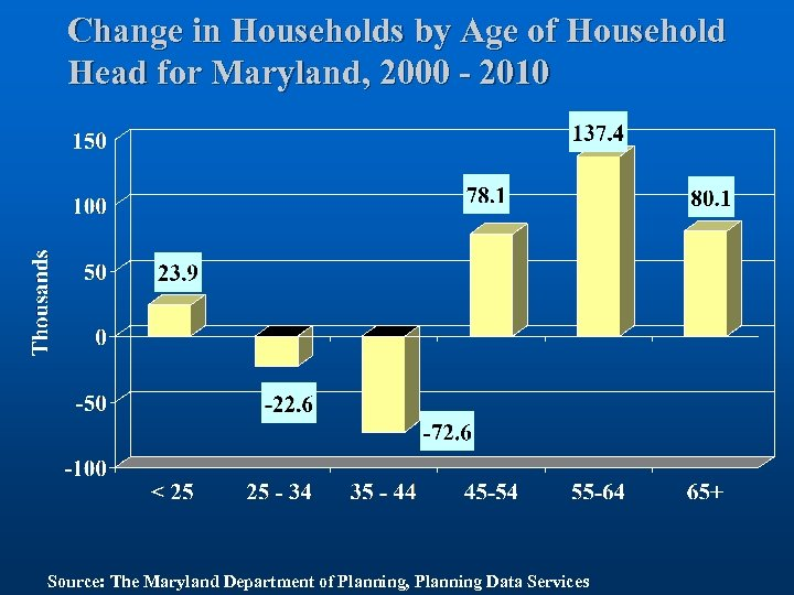 Change in Households by Age of Household Head for Maryland, 2000 - 2010 Source: