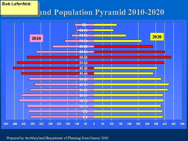 Bob Lefenfeld: Maryland Population Pyramid 2010 -2020 2010 Prepared by the Maryland Department of