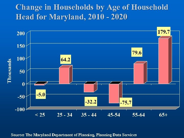 Change in Households by Age of Household Head for Maryland, 2010 - 2020 Source: