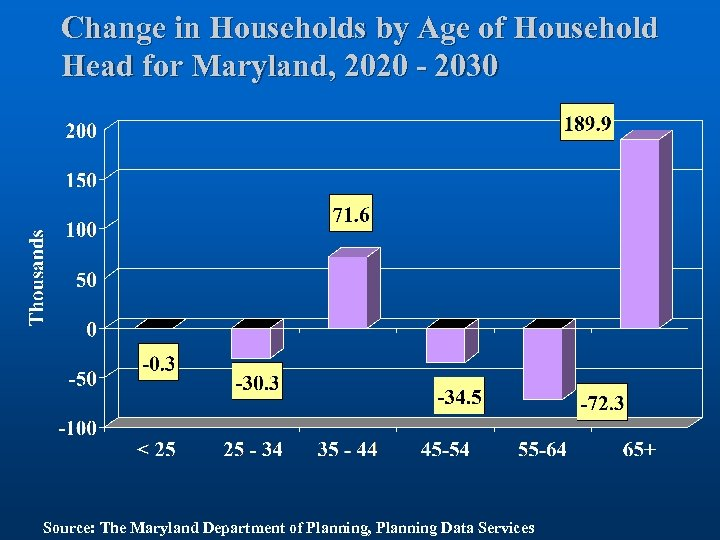 Change in Households by Age of Household Head for Maryland, 2020 - 2030 Source: