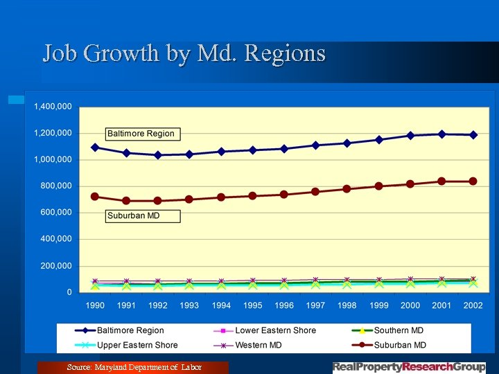 Job Growth by Md. Regions Source: Maryland Department of Labor