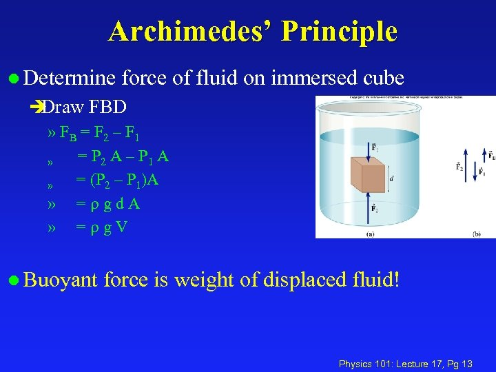 Archimedes' Principle l Determine force of fluid on immersed cube è Draw FBD »