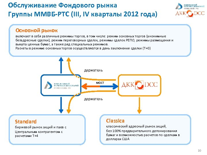 Обслуживание Фондового рынка Группы ММВБ-РТС (III, IV кварталы 2012 года) Основной рынок включает в