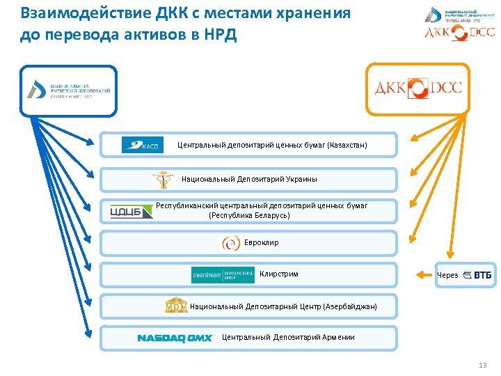 Взаимодействие ДКК с местами хранения до перевода активов в НРД Центральный депозитарий ценных бумаг
