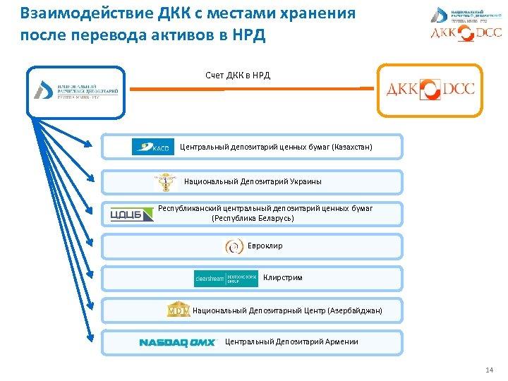 Взаимодействие ДКК с местами хранения после перевода активов в НРД Счет ДКК в НРД