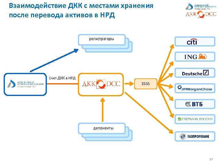 Взаимодействие ДКК с местами хранения после перевода активов в НРД регистраторы Счет ДКК в