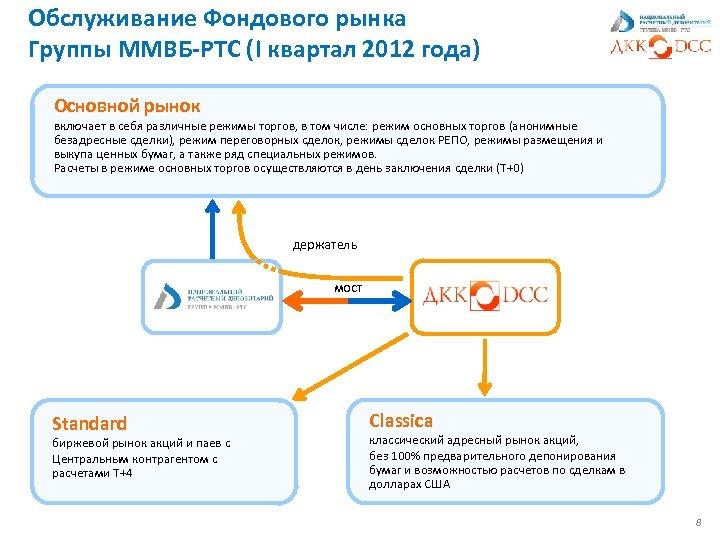 Обслуживание Фондового рынка Группы ММВБ-РТС (I квартал 2012 года) Основной рынок включает в себя