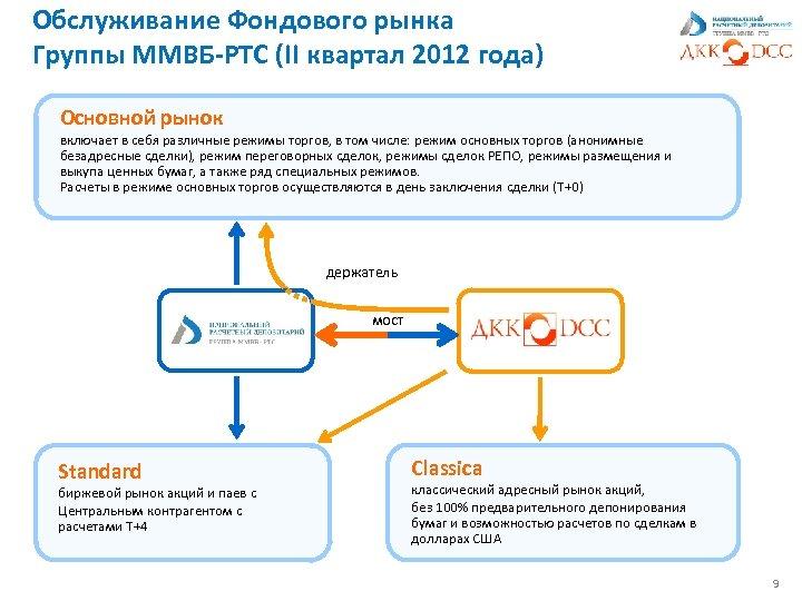 Обслуживание Фондового рынка Группы ММВБ-РТС (II квартал 2012 года) Основной рынок включает в себя